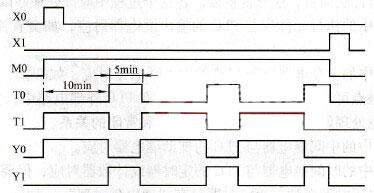 Plc program sequential logic design method plc programming plc ladder diagram ccuart Gallery