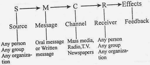 7 elements communication process