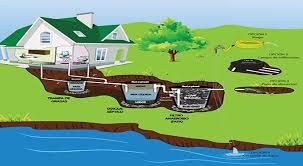 componentes del sistema de fosas septicas