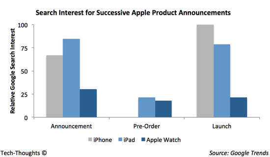 iPhone vs. iPad vs. Apple Watch