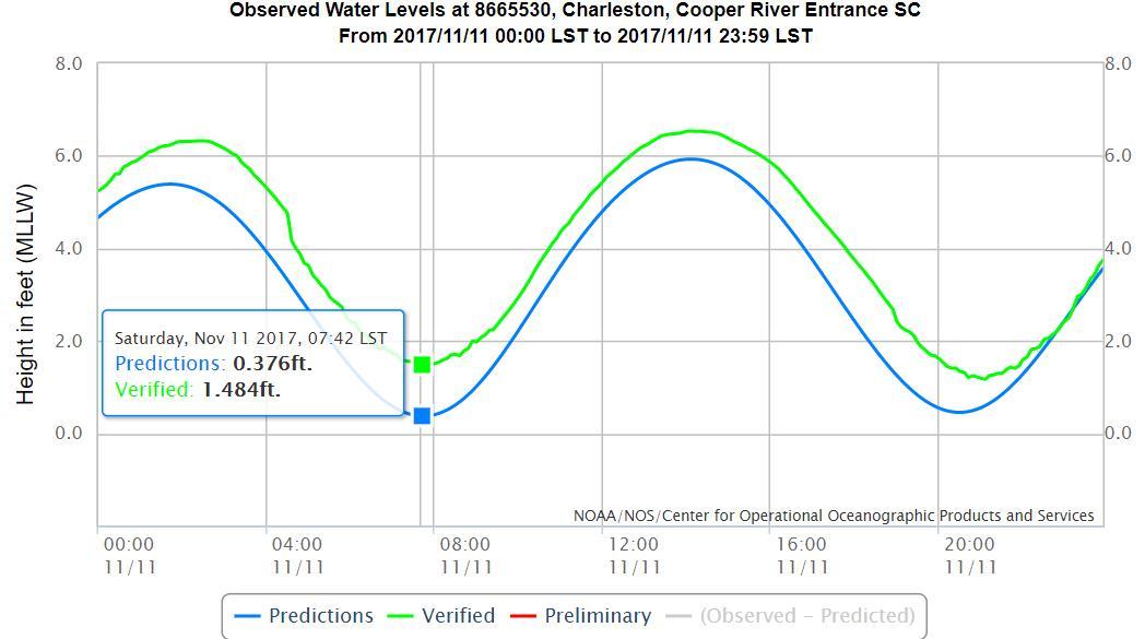 Isle Of Palms Tide Chart Erkalnathandedecker