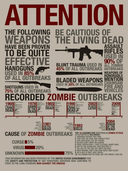 Weapons For Handling Zombies