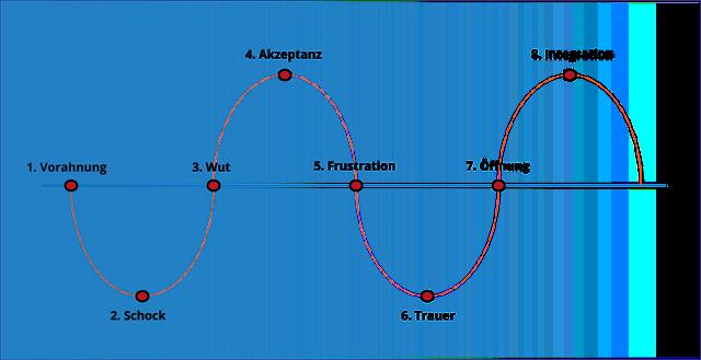 Die phasen der trauer | 5 Phasen der Trauer & des Sterbens