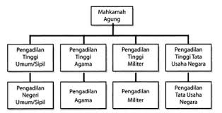 Sistem Hukum dan Peradilan Nasional Indonesia : Pengertian Sistem Hukum,Ciri-Ciri Hukum,Fungsi Hukum,Sifat Hukum,Tujuan Hukum,Sumber Hukum,Penggolongan Hukum,Sanksi Hukum,Perbedaan Di Antara Hukum Pidana Dengan Hukum Perdata,Sistem Peradilan Nasional,Macam-Macam Lembaga Peradilan Nasional,Peranan Lembaga Peradilan Nasional ,Mahkamah Konstitusi Dan Penjelasan Mengenai Sistem Hukum dan Peradilan Nasional Indonesia Terlengkap
