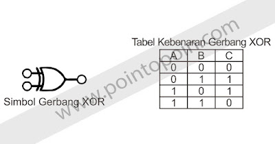 Simbol XOR dan Tabel Kebenaran XOR