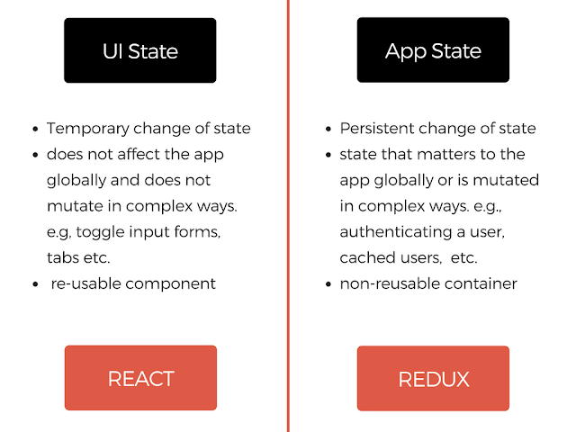 difference between react and redux use