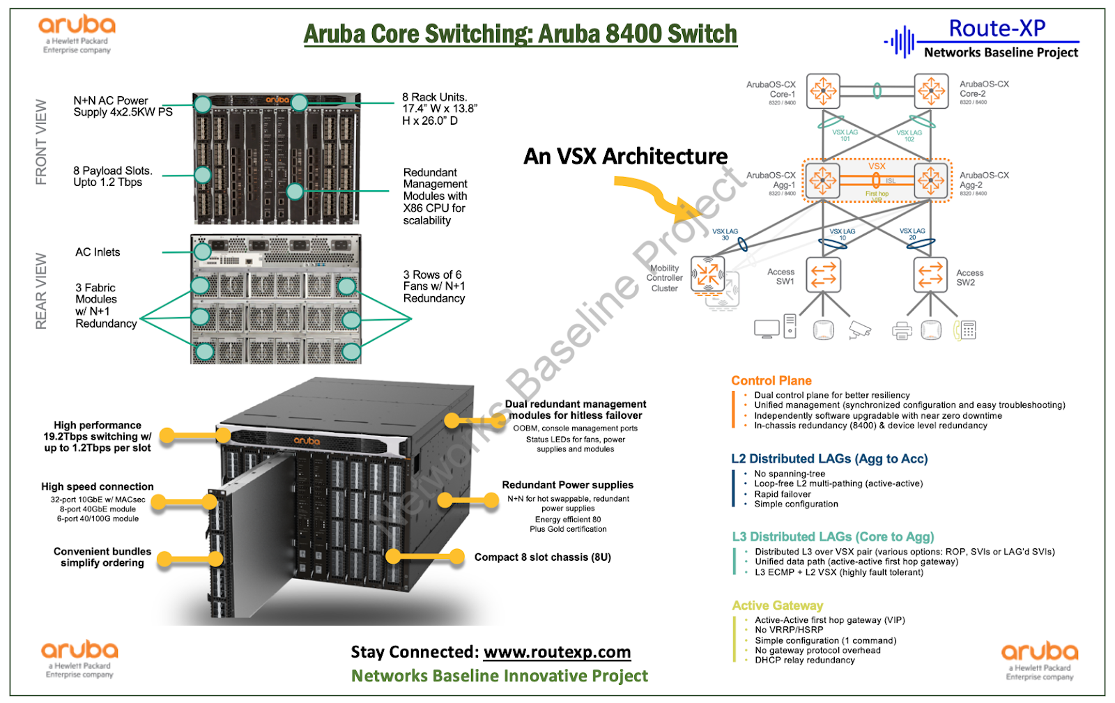 Aruba Switch Configuration