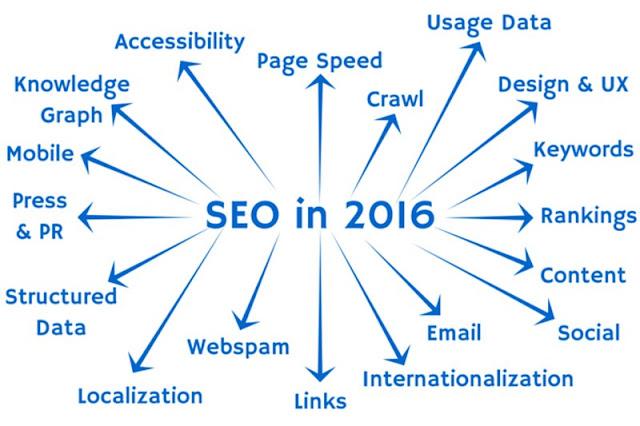2016 local search engine optimization pointers - MassBlogging
