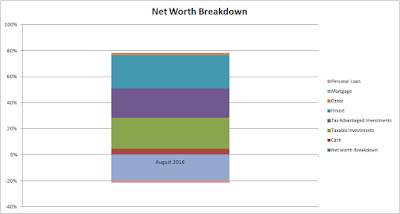 Net Worth Breakdown - August 2016