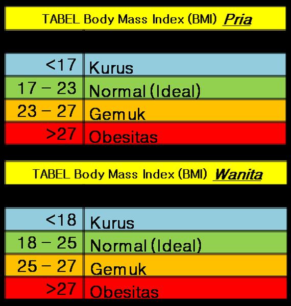 Komparasi Berat Badan Ideal Dengan Tinggi Badan