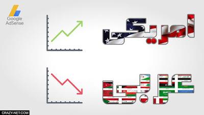 لماذا ارباح العرب قليلة مقارنة مع الاجانب فى ادسنس و اليوتيوب