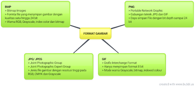 melajah.com mempelajari semua bidang studi untuk Indonesia Cerdas