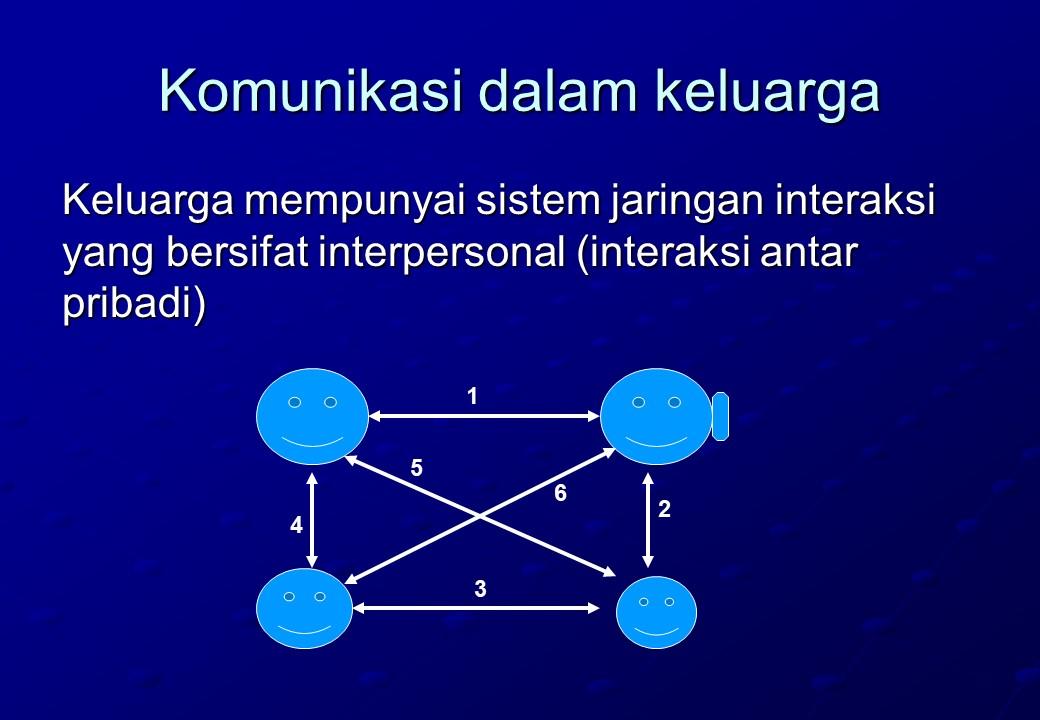Komunikasi dalam Keluarga