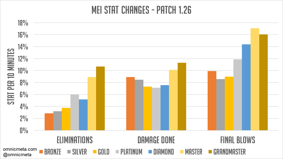 Patch 1 26 Analysis: Mei and Sombra