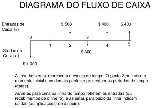 Demonstração de Fluxo de Caixa (DFC) - Método Indireto