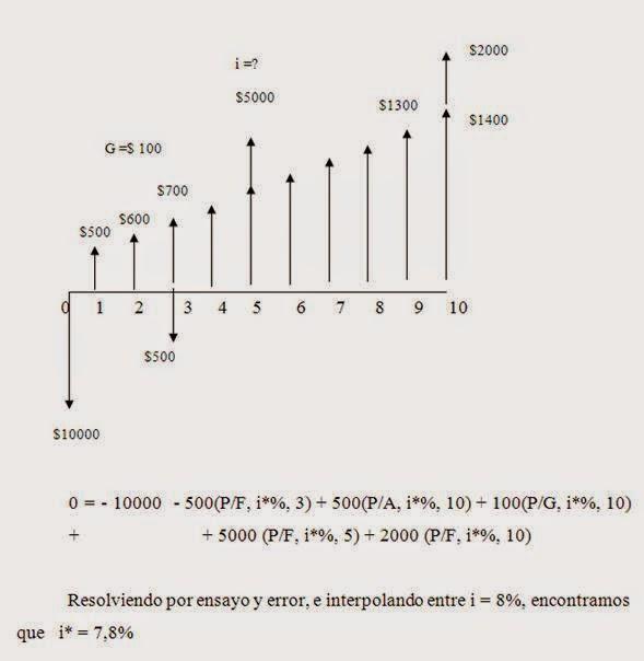 Evaluación económica TER (Tasa Externa de Retorno): Ejemplo ... on
