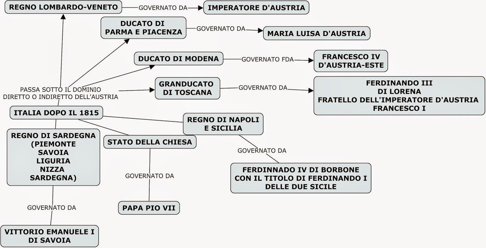Cartina Dell Italia 1815.Storia Congresso Di Vienna Lessons Blendspace