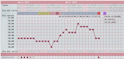 metodo de la temperatura basal -  patrón trifásico