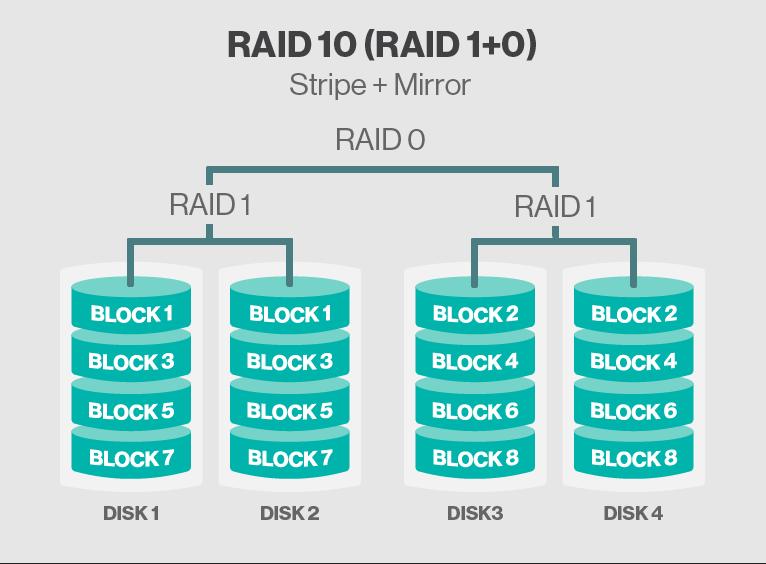 how to make raid 0