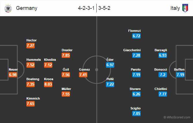 Possible Lineups – Germany vs Italy