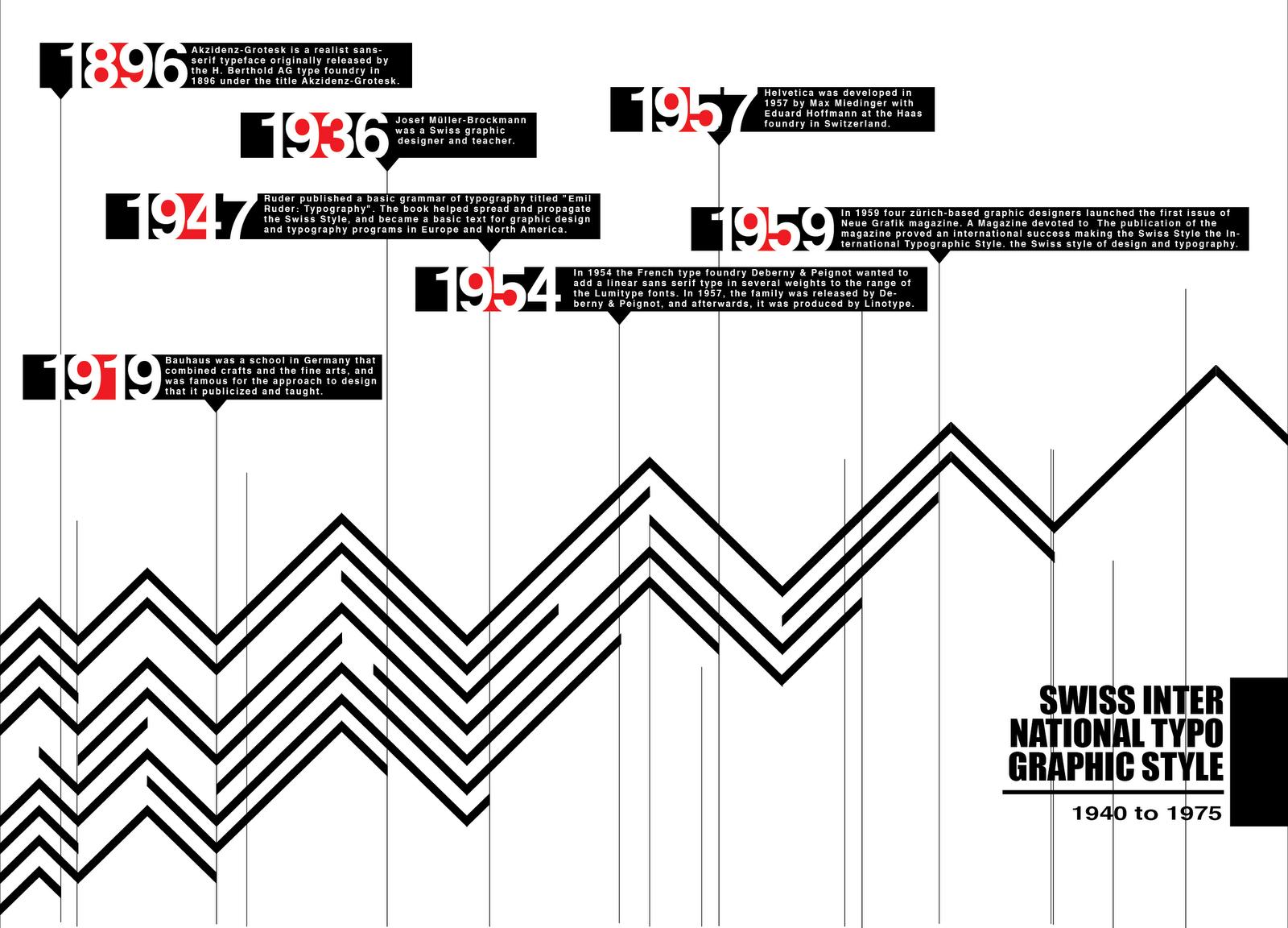 ARH3990 History of Design