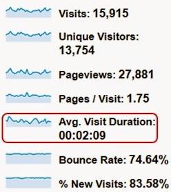 Average Visit Duration