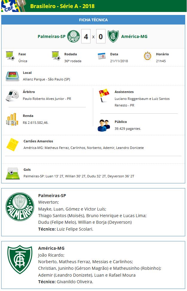 Ficha Técnica de Palmeiras 4 x 0 América-MG em 22-11-2018 Allianz Parque - Futebol Interior