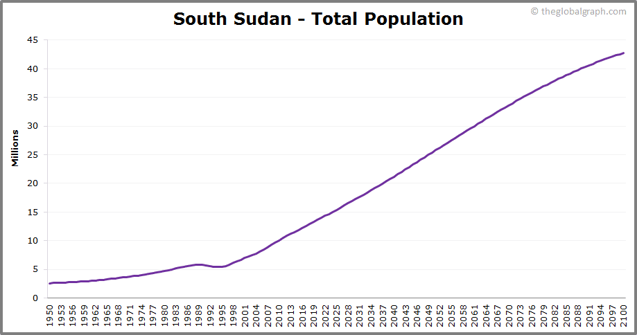 South Sudan  Total Population Trend