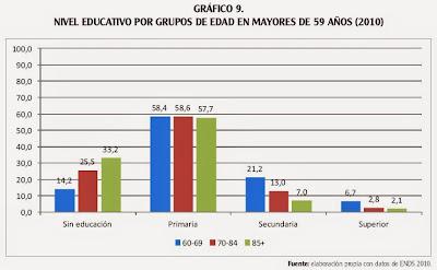 nivel educativo de personas mayores en Colombia