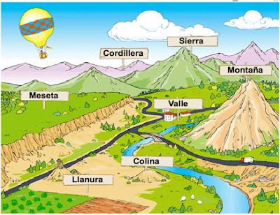 Resultado de imagen de paisaje de montaña, LOMAS, SIERRAS, COLINAS Y MUELAS
