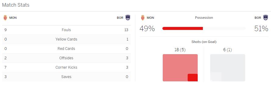 แทงบอลออนไลน์ ไฮไลท์ เหตุการณ์การแข่งขัน มอนาโก vs บอร์กโดซ์