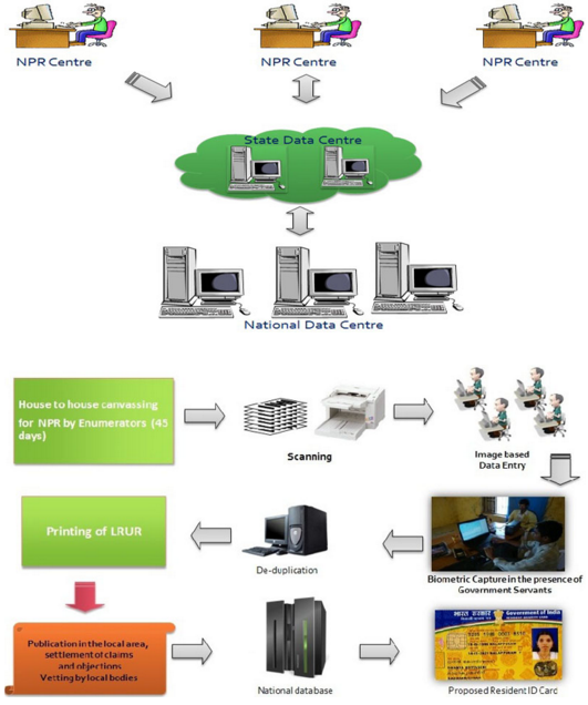 NPR Scheme Process