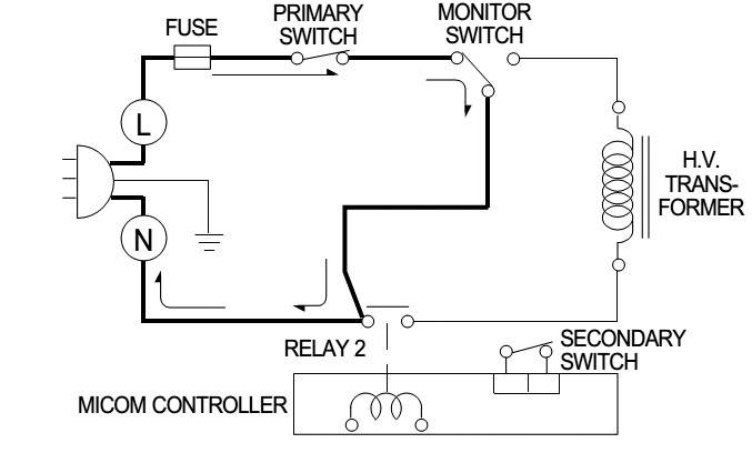ELECTRONIC EQUIPMENT REPAIR CENTRE : LG MC-766Y MICROWAVE