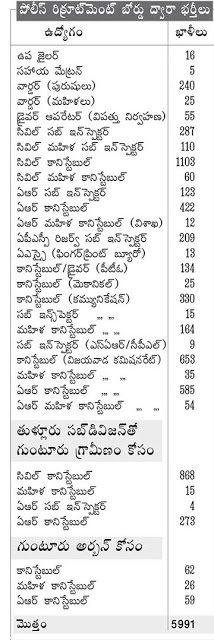 AP Police Recruitment 2016 Notification APSLPRB 5991 Jobs Police Constable SI Notification 2016 Andhra Pradesh State Police Recruitment Board will release 5991 posts soon Age Limit Education Qualification District Wise Posts latest Notification How to fill online application  AP Police Recruitment Board (APSLPRB)- 5991 Posts Notification Vacancies Dist wise . Andhra Pradesh Police Recruitment Board by the section of the SI Civil 287 posts, SI women 110 posts , 1,103 constables, 60 women constables will be replaced. SP, Guntur rural district in the capital, including the sub-division within. Vijayawada within the civil police, Armed Reserve Police divisions are about to be replaced with larger fields. Recruitment boards zone / district fields, identifying points of the roster, taking into account the qualifications and other items to give the orders made it clear that the job advertisements    AP Police Constable Notification 2016 Apply Online / AP Police Constable Recruitment 2016 / AP Police Constable cum Driver Recruitment 2016 Apply Online / AP (APSLPRB) Police Constable Recruitment 2016 Apply Online / AP Police Constable Notification 2016 Eligibility Criteria for Civil, AR, APSP, SPF, Firemen / AP Police Constable Recruitment 2016 Selection Process for more details  at www.apstatepolice.org