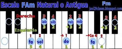FAm en piano o teclado, digitación Fm