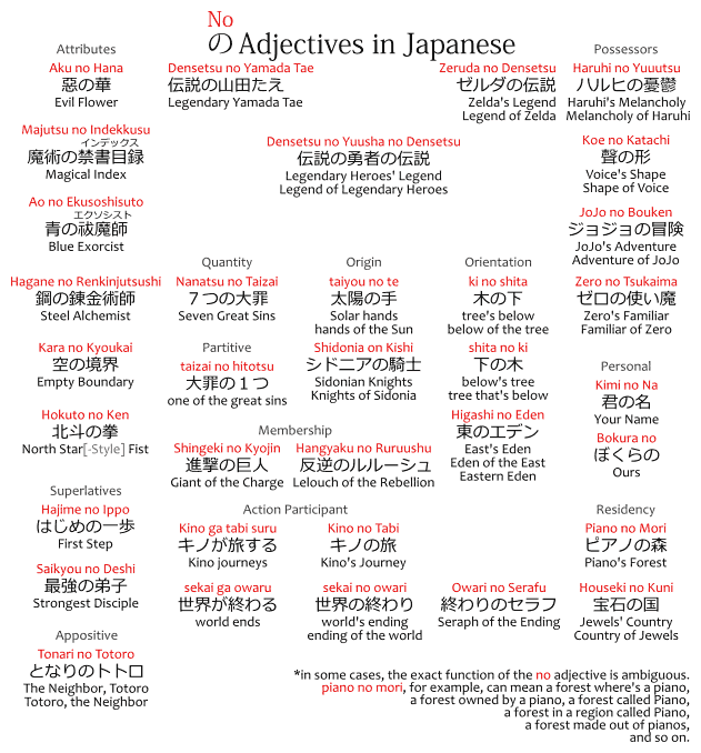Chart of の adjectives in Japanese.