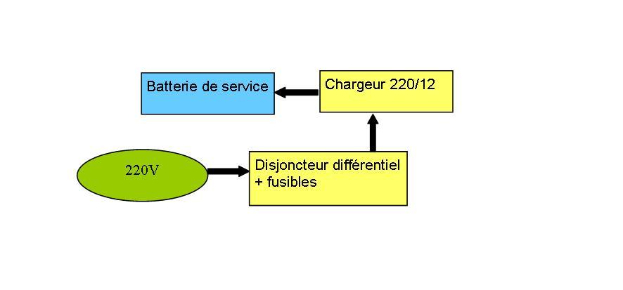 frigo électrique 12v 220v