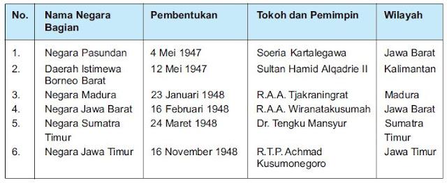 Garis Van Mook, Isi Perundingan Roem Royen dan Konferensi Inter Indonesia