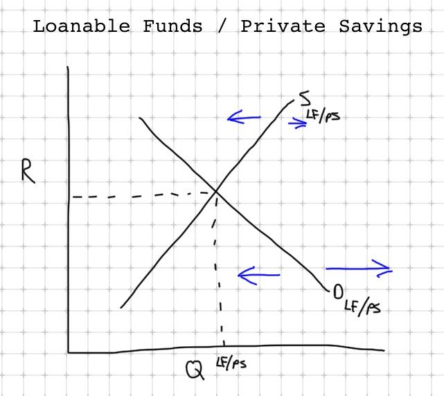 Macroeconomics AP: Loanable Funds / Private Savings (Graph)
