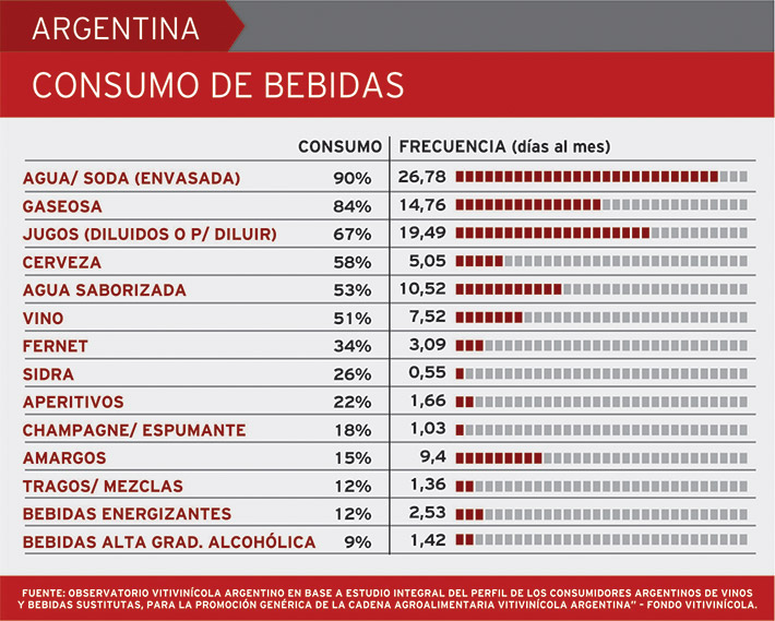 Mezclas de bebidas alcoholicas argentinas