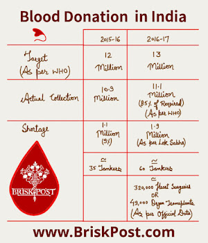 National Blood Donation Day: Blood Donation Related Statistics from past years