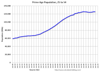 Prime Working Age Populaton