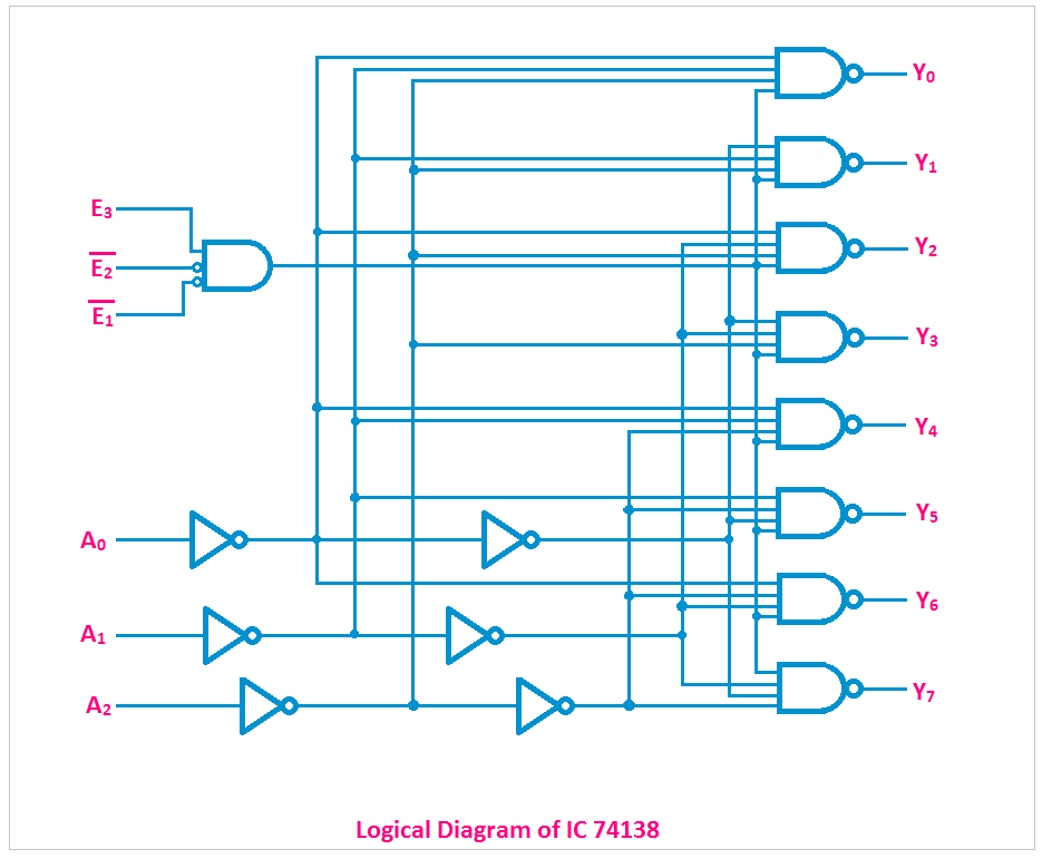 ic 74138 logic diagram wiring diagram schematicsic 74138 pin diagram, truth table, logical circuit, applications ic 74138 logic diagram