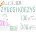 """Odbiór 300 zł premii w akcji """"iKonto z bonusem"""" w BGŻ BNP Paribas"""