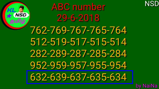29-06-2018 - Nirmal NR 75 - abc numbers-Kerala Lottery Guessing