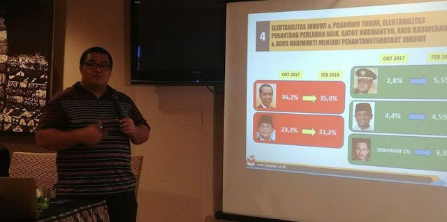 Direktur Eksekutif Median Rico Marbun saat merilis hasil survei di Jakarta
