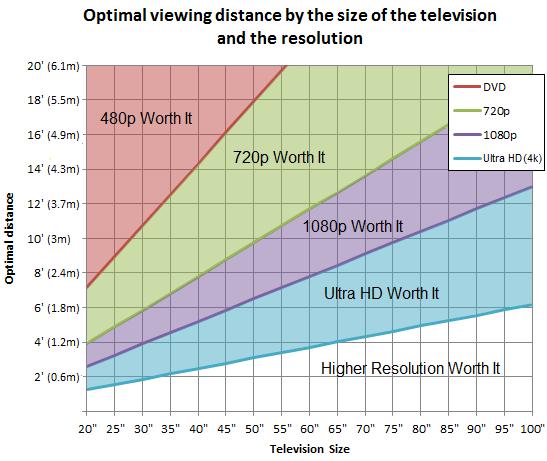 A dist ncia ideal para os televisores ultra hd 4k aberto for Distanza tv 4k