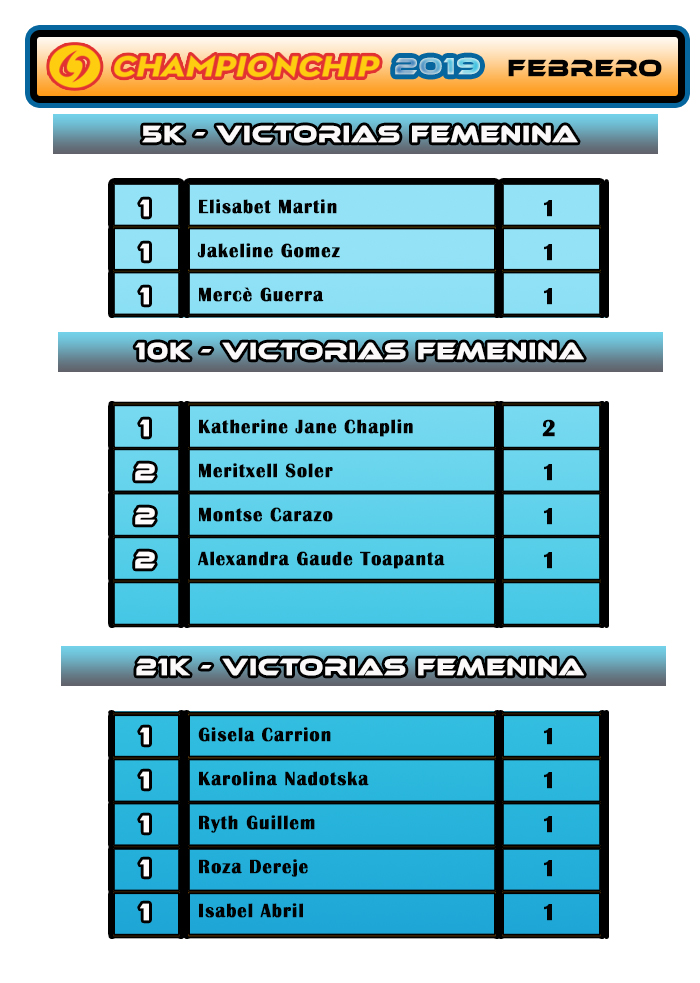 Lliga Championchip 2019 - Clasificación VICTORIAS FEMENINA  FEBRERO