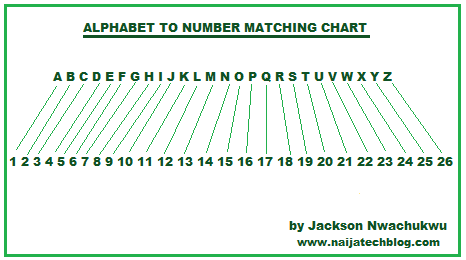 Numbers To Letters Chart http://www.naijatechblog.com/2012/03/amazing ...