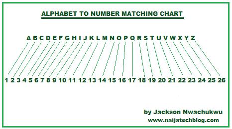 ... numbers ehow http www ehow com how 8666541 write name binary numbers